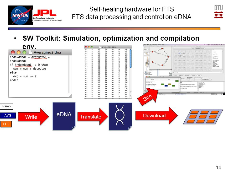 Self-healing hardware for FTS FTS data processing and control on eDNA SW Toolkit: Simulation, optimization and compilation env. 14 Write eDNA Download