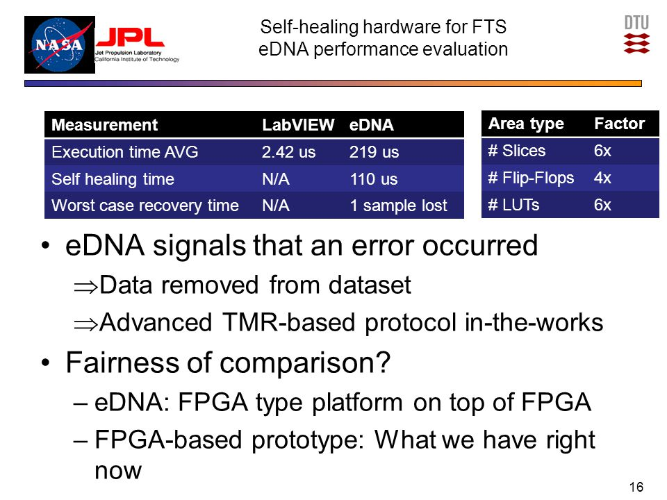 Self-healing hardware for FTS eDNA performance evaluation eDNA signals that an error occurred  Data removed from dataset  Advanced TMR-based protocol in-the-works Fairness of comparison.