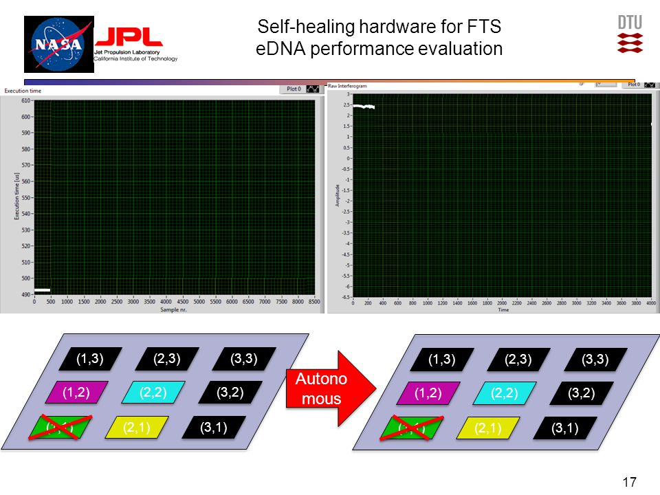 Self-healing hardware for FTS eDNA performance evaluation 17 (1,3) (1,2) (1,1) (2,2) (2,1) (3,2) (2,3) (3,3) (1,3) (1,2) (1,1) (2,2) (2,1) (3,2) (3,1)