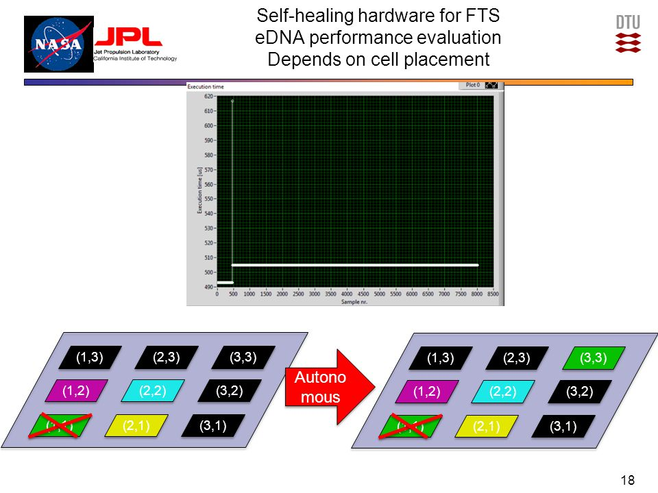 Self-healing hardware for FTS eDNA performance evaluation Depends on cell placement 18 (1,3) (1,2) (1,1) (2,2) (2,1) (3,2) (2,3) (3,3) (1,3) (1,2) (1,1) (2,2) (2,1) (3,2) (3,1) (2,3) (3,3) Autono mous (3,1)