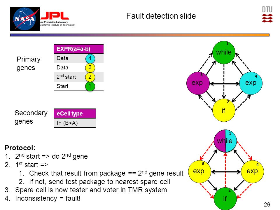 Fault detection slide 26 Primary genes eCell type IF (B<A) Secondary genes while exp if while exp if 1 while Protocol: 1.2 nd start => do 2 nd gene 2.1 st start => 1.Check that result from package == 2 nd gene result 2.If not, send test package to nearest spare cell 3.Spare cell is now tester and voter in TMR system 4.Inconsistency = fault.