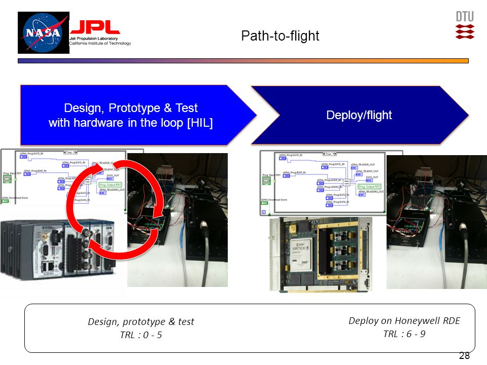 Path-to-flight 28 Design, prototype & test TRL : 0 - 5 Deploy on Honeywell RDE TRL : 6 - 9 Design, Prototype & Test with hardware in the loop [HIL] Design, Prototype & Test with hardware in the loop [HIL] Deploy/flight