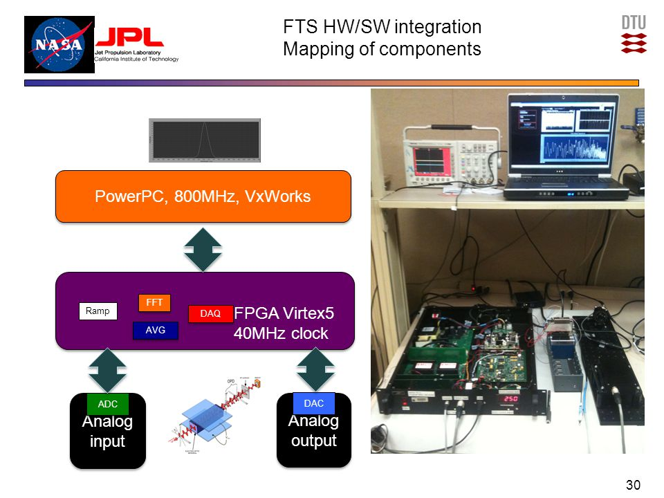 Analog output Analog output FTS HW/SW integration Mapping of components 30 PowerPC, 800MHz, VxWorks Analog input Analog input FFT AVG ADC DAC FPGA Virtex5 40MHz clock DAQ Ramp