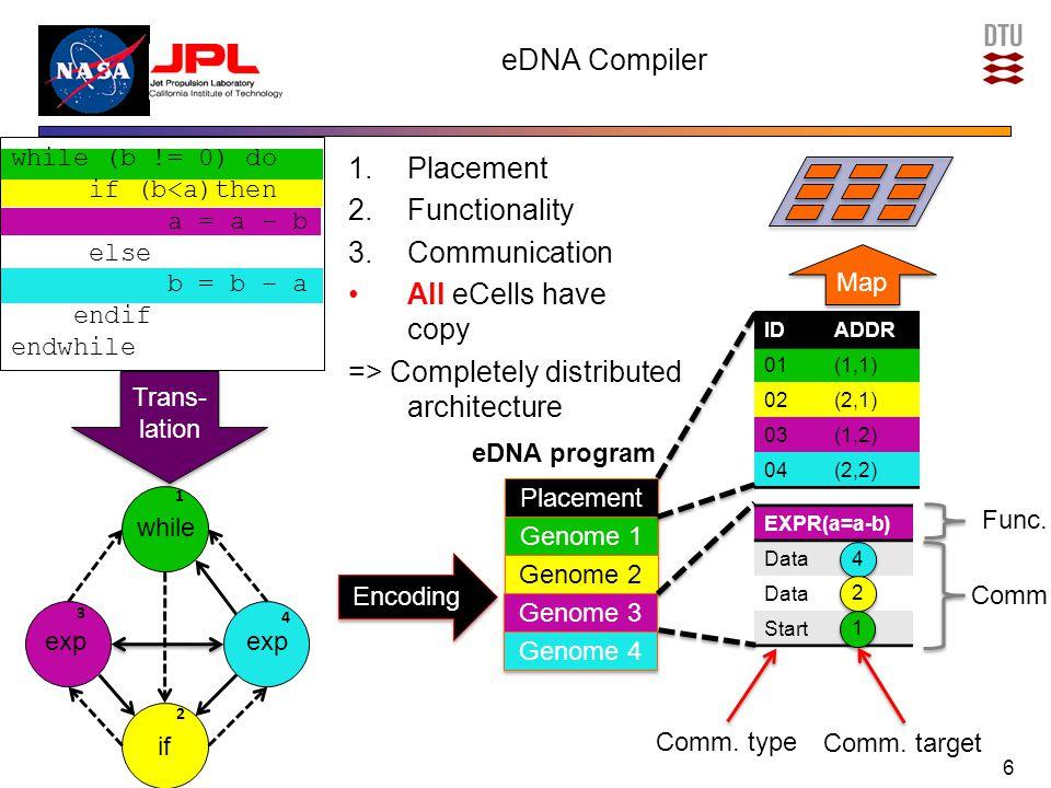 eDNA Self-reconfiguration 7 NA (1,3) (1,2) (1,1) (2,2) (2,1) (3,2) (3,1) (2,3) (3,3) P P 1 1 2 2 3 3 4 4 P P 1 1 2 2 3 3 4 4 P P 1 1 2 2 3 3 4 4 P P 1 1 2 2 3 3 4 4 P P 1 1 2 2 3 3 4 4 P P 1 1 2 2 3 3 4 4 P P 1 1 2 2 3 3 4 4 P P 1 1 2 2 3 3 4 4 Pkg in Pkg out P P 1 1 2 2 3 3 4 4 IDADDR 01(1,1) 02(2,1) 03(1,2) 04(2,2) Genome 1 Genome 2 Genome 3 Genome 4 1.Addr relate to ID 2.ID relate to Genome 3.No genome => spare