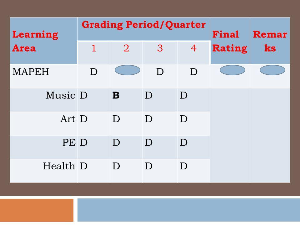 Descriptive Rating Learning Area Grading Period/Quarter Final Rating Remar ks 1234 MAPEHDDD MusicD B DD ArtDDDD PEDDDD HealthDDDD