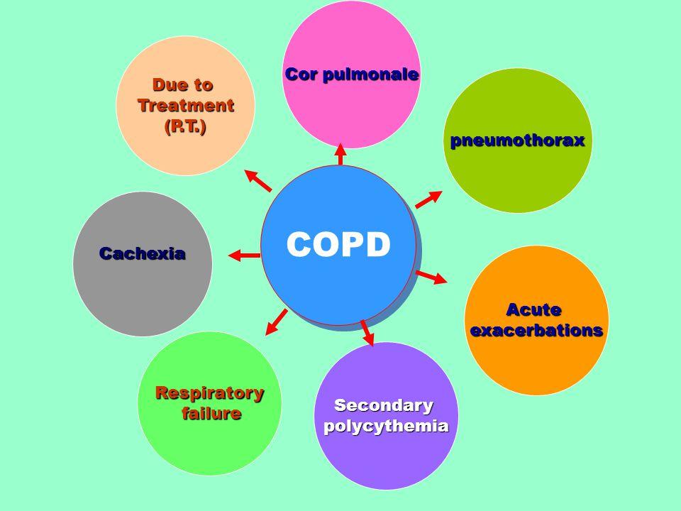 COPD Cachexia Cor pulmonale pneumothorax Respiratory failure failure Acuteexacerbations Secondarypolycythemia Due to Treatment(P.T.)