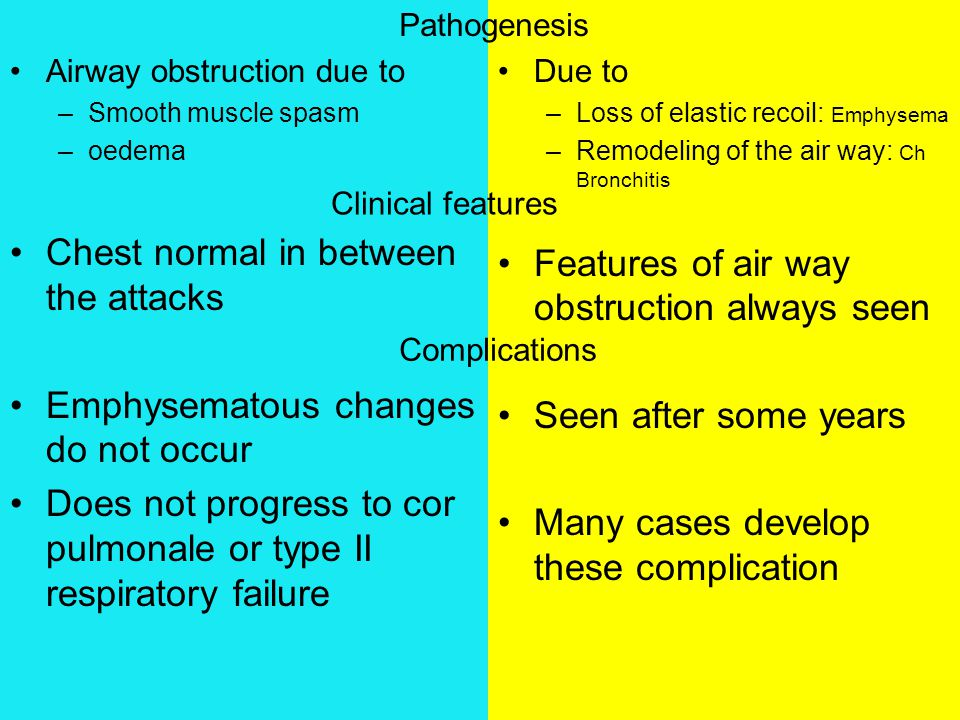Airway obstruction due to –Smooth muscle spasm –oedema Chest normal in between the attacks Emphysematous changes do not occur Does not progress to cor