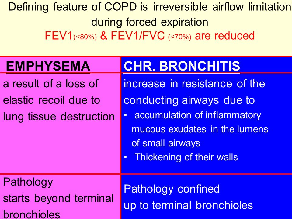 Defining feature of COPD is irreversible airflow limitation during forced expiration FEV1 (<80%) & FEV1/FVC (<70%) are reduced EMPHYSEMA a result of a