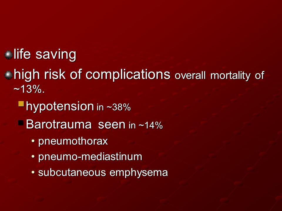 life saving high risk of complications overall mortality of ~13%.  hypotension in ~38%  Barotrauma seen in ~14% pneumothoraxpneumothorax pneumo-medi