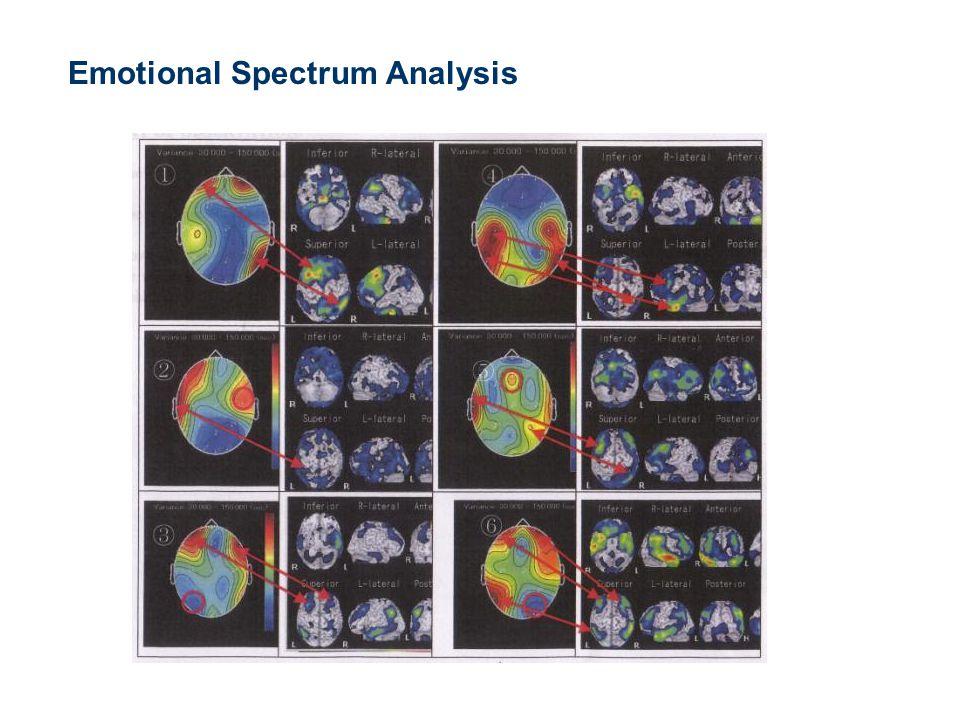 Emotional Spectrum Analysis