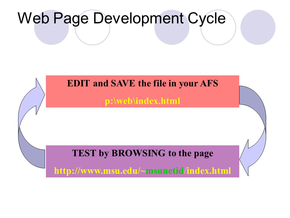 Web Page Development Cycle EDIT and SAVE the file in your AFS p:\web\index.html TEST by BROWSING to the page http://www.msu.edu/~msunetid/index.html