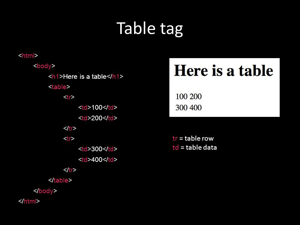 Table tag Here is a table tr = table row td = table data