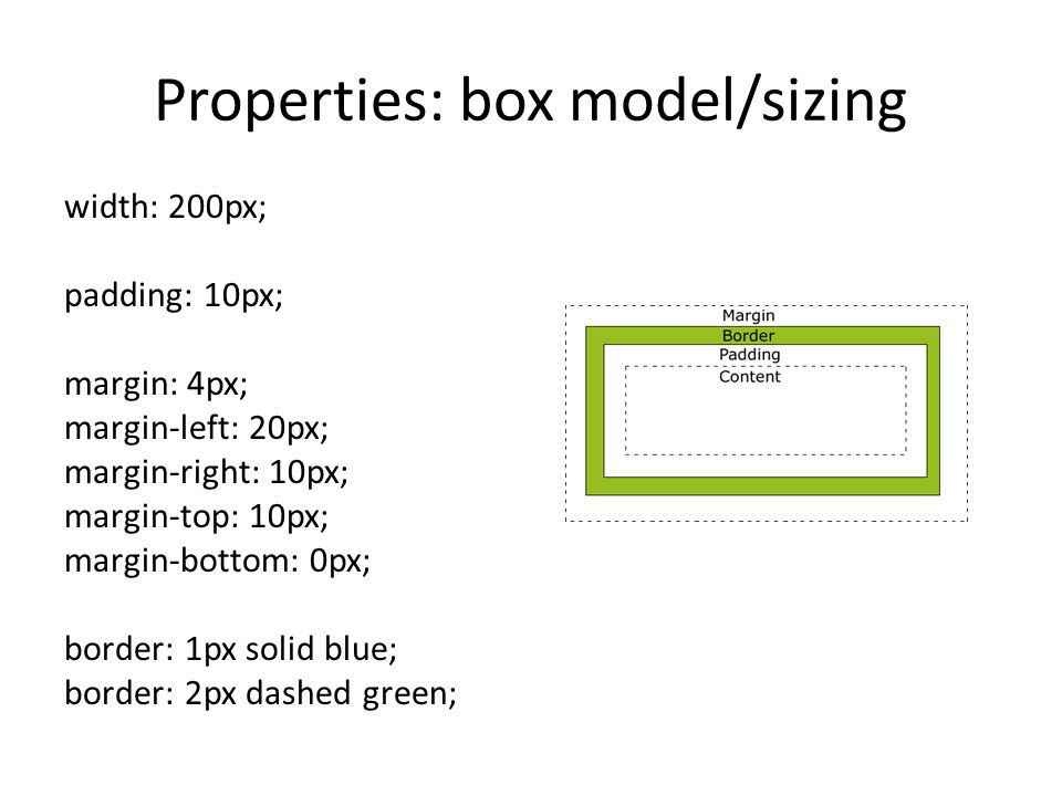 Properties: box model/sizing width: 200px; padding: 10px; margin: 4px; margin-left: 20px; margin-right: 10px; margin-top: 10px; margin-bottom: 0px; border: 1px solid blue; border: 2px dashed green;