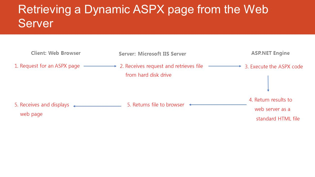 Retrieving a Dynamic ASPX page from the Web Server Client: Web Browser Server: Microsoft IIS Server 1. Request for an ASPX page 2. Receives request an