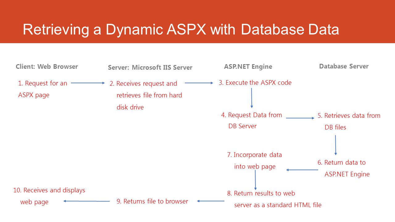 Retrieving a Dynamic ASPX with Database Data Client: Web Browser Server: Microsoft IIS Server 1. Request for an ASPX page 2. Receives request and retr