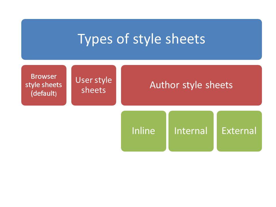 Types of style sheets Browser style sheets (default ) User style sheets Author style sheetsInlineInternalExternal