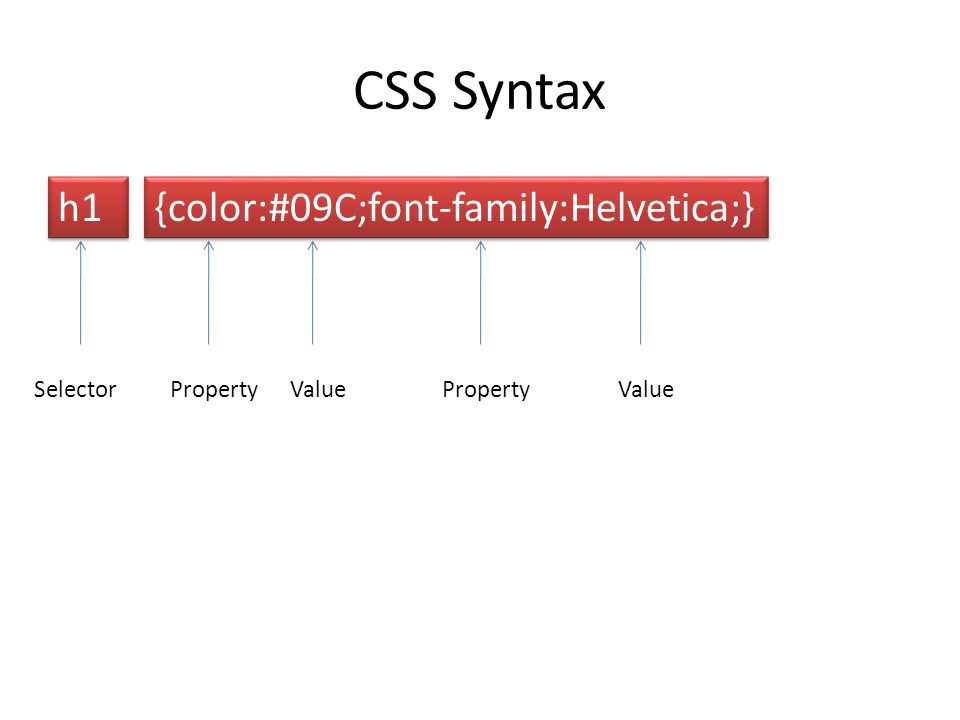 CSS Syntax h1 {color:#09C;font-family:Helvetica;} SelectorPropertyValuePropertyValue