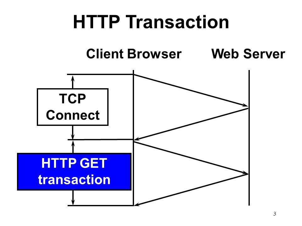 3 HTTP Transaction Client BrowserWeb Server TCP Connect HTTP GET transaction