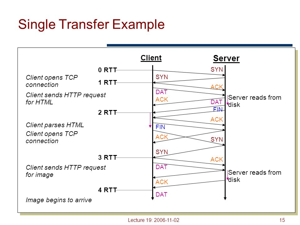 Lecture 19: 2006-11-0215 Single Transfer Example Client Server SYN ACK DAT FIN ACK 0 RTT 1 RTT 2 RTT 3 RTT 4 RTT Server reads from disk FIN Server reads from disk Client opens TCP connection Client sends HTTP request for HTML Client parses HTML Client opens TCP connection Client sends HTTP request for image Image begins to arrive