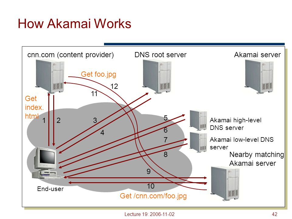 Lecture 19: 2006-11-0242 How Akamai Works End-user cnn.com (content provider)DNS root serverAkamai server 123 4 Akamai high-level DNS server Akamai low-level DNS server Nearby matching Akamai server 11 6 7 8 9 10 Get index.