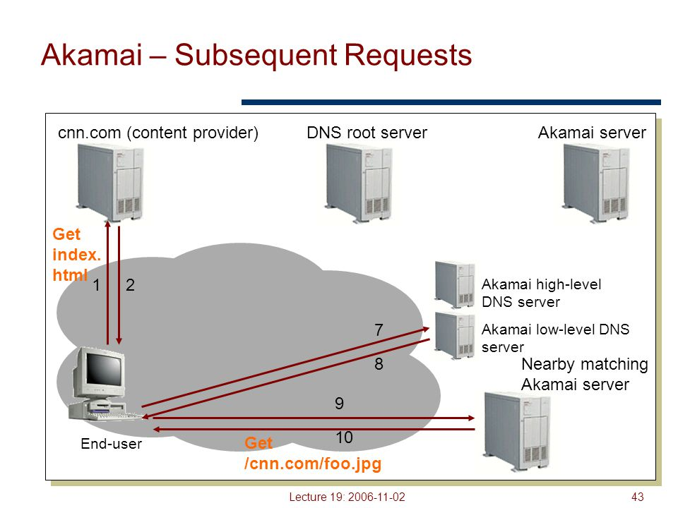 Lecture 19: 2006-11-0243 Akamai – Subsequent Requests End-user cnn.com (content provider)DNS root serverAkamai server 12 Akamai high-level DNS server Akamai low-level DNS server 7 8 9 10 Get index.