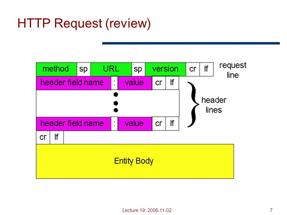 Lecture 19: 2006-11-028 HTTP Request Example (review) GET / HTTP/1.1 Accept: */* Accept-Language: en-us Accept-Encoding: gzip, deflate User-Agent: Mozilla/4.0 (compatible; MSIE 5.5; Windows NT 5.0) Host: www.intel-iris.netwww.intel-iris.net Connection: Keep-Alive