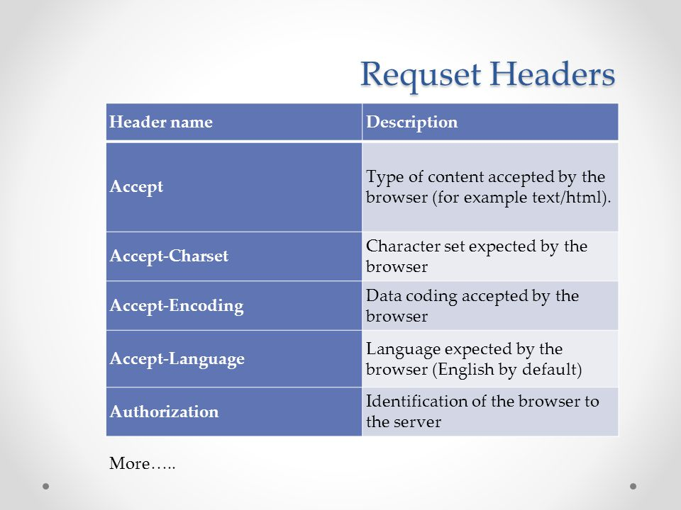 Requset Headers Header nameDescription Accept Type of content accepted by the browser (for example text/html).