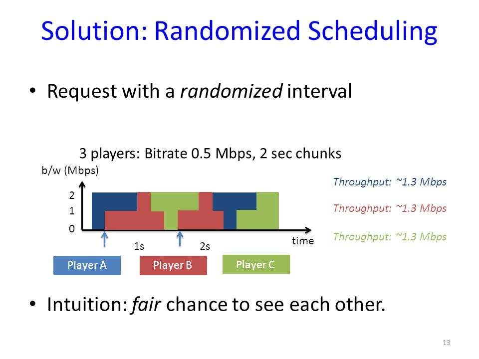 Solution: Randomized Scheduling Request with a randomized interval 13 Throughput: ~1.3 Mbps Intuition: fair chance to see each other. time 1s2s2s Play