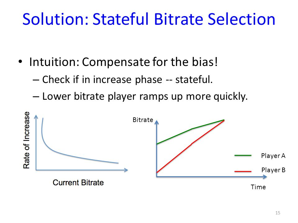 Solution: Stateful Bitrate Selection Intuition: Compensate for the bias! – Check if in increase phase -- stateful. – Lower bitrate player ramps up mor