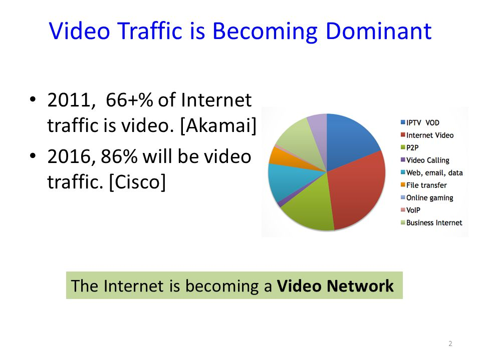 Video Traffic is Becoming Dominant 2011, 66+% of Internet traffic is video. [Akamai] 2016, 86% will be video traffic. [Cisco] The Internet is becoming