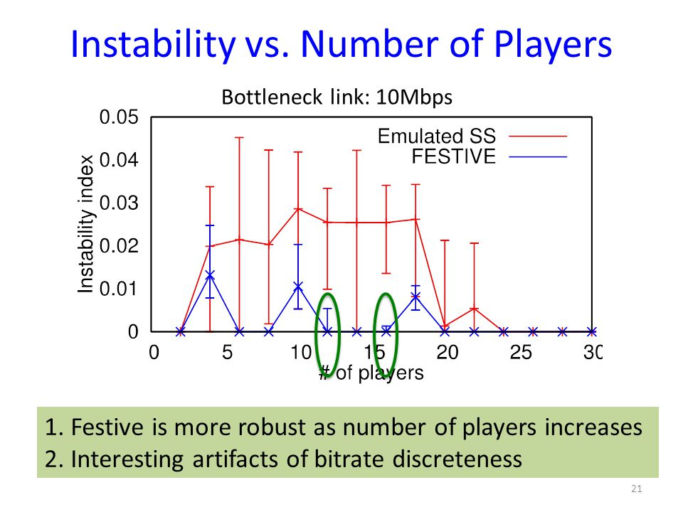 Instability vs. Number of Players 21 Bottleneck link: 10Mbps 1. Festive is more robust as number of players increases 2. Interesting artifacts of bitr