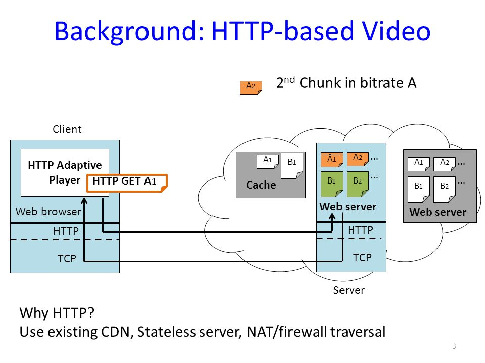 Background: HTTP-based Video 3 HTTP Adaptive Player Web browser Web server HTTP TCP … HTTP TCP … A1A1 A1A1 A2A2 B1B1 B2B2 A1A1 B1B1 Cache Client Web s