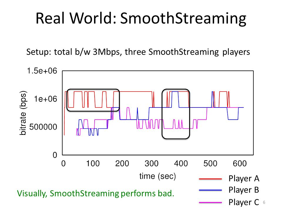 Real World: SmoothStreaming 6 Visually, SmoothStreaming performs bad. Setup: total b/w 3Mbps, three SmoothStreaming players Player A Player B Player C