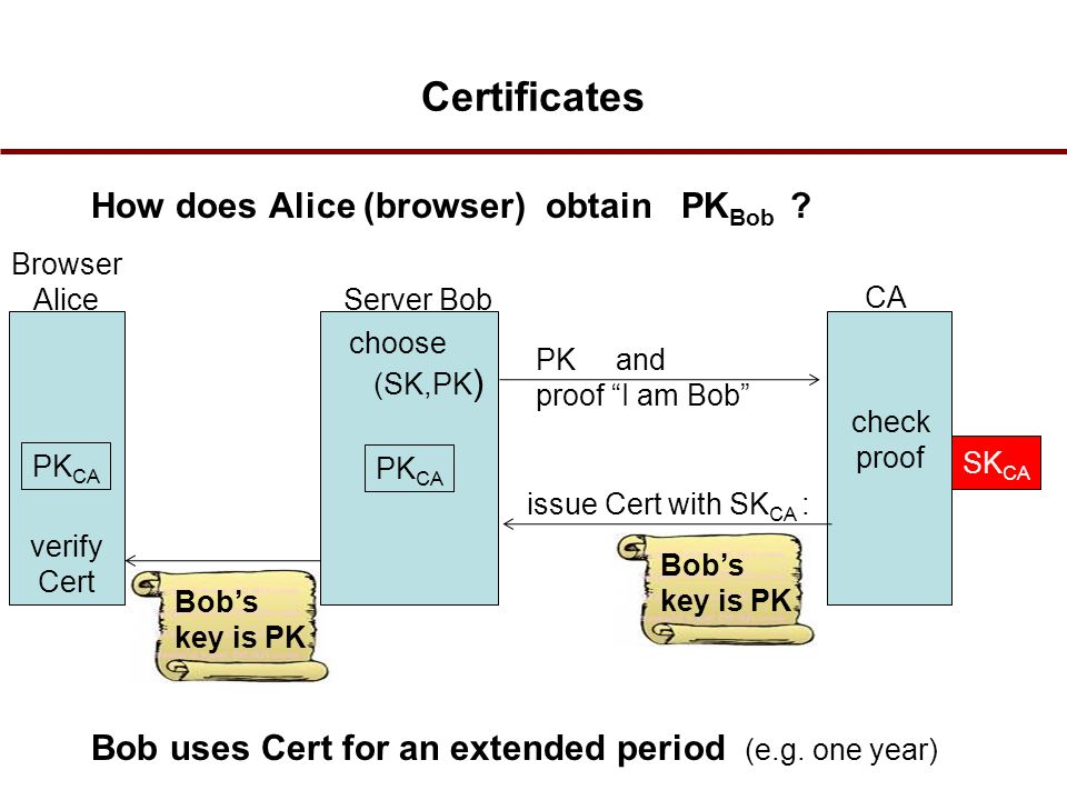 Certificates How does Alice (browser) obtain PK Bob .