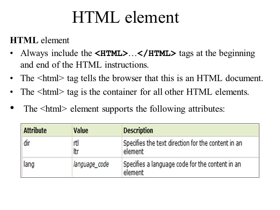 HTML element Always include the … tags at the beginning and end of the HTML instructions.