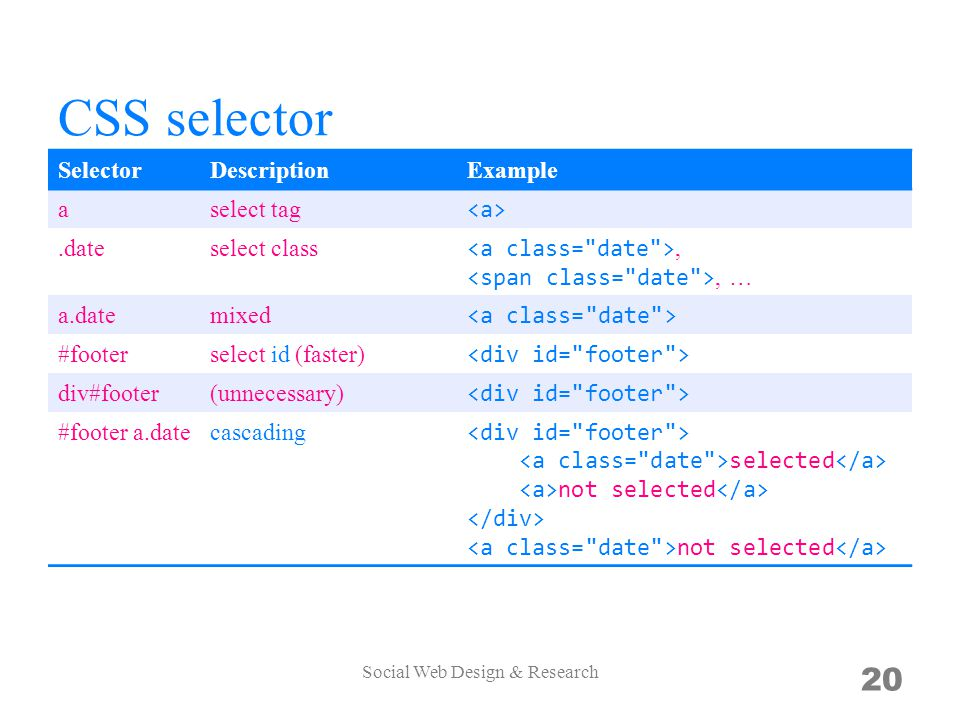 CSS selector SelectorDescriptionExample aselect tag.dateselect class,, … a.datemixed #footerselect id (faster) div#footer(unnecessary) #footer a.datec