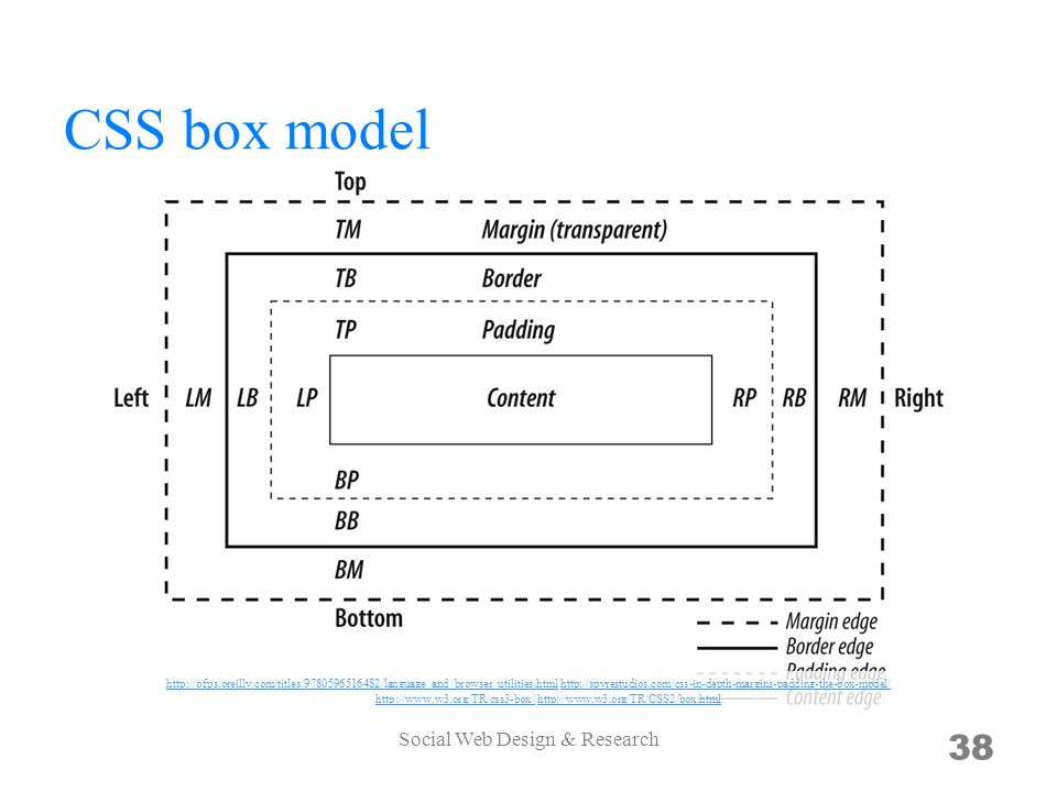 CSS box model Social Web Design & Research 38 http://ofps.oreilly.com/titles/9780596516482/language_and_browser_utilities.htmlhttp://ofps.oreilly.com/titles/9780596516482/language_and_browser_utilities.html http://spyrestudios.com/css-in-depth-margins-padding-the-box-model/ http://www.w3.org/TR/css3-box/ http://www.w3.org/TR/CSS2/box.htmlhttp://spyrestudios.com/css-in-depth-margins-padding-the-box-model/ http://www.w3.org/TR/css3-box/http://www.w3.org/TR/CSS2/box.html