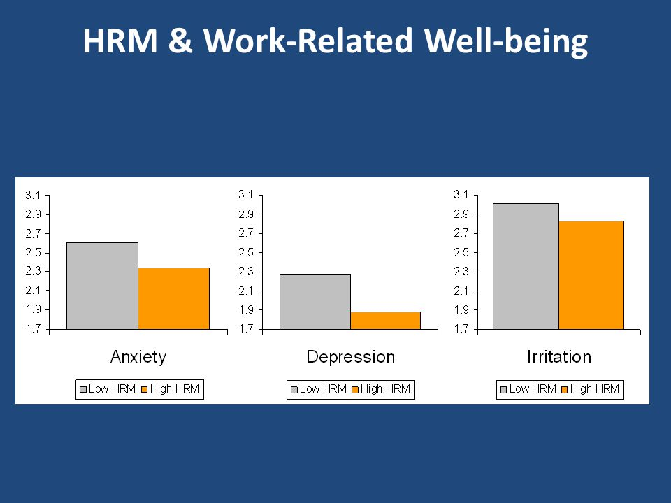 HRM and Well-Being: Evidence from the Psycones Study Seven country, three sector European study with 1981 temporary workers and 3307 permanent workers