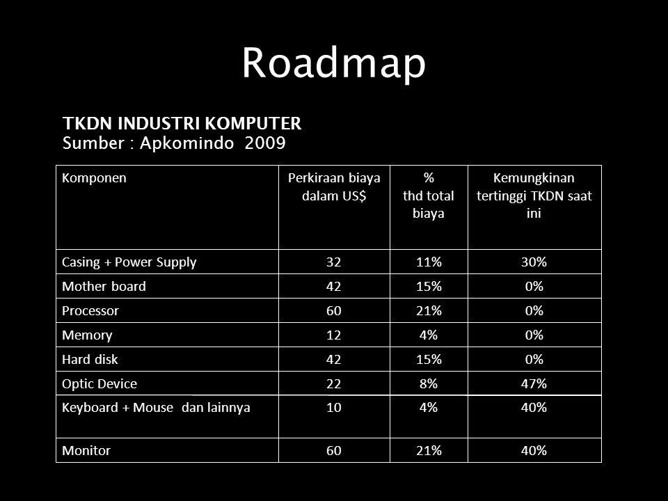 Roadmap 40%21%60Monitor 40%4%10Keyboard + Mouse dan lainnya 47%8%22Optic Device 0%15%42Hard disk 0%4%12Memory 0%21%60Processor 0%15%42Mother board 30%11%32Casing + Power Supply Kemungkinan tertinggi TKDN saat ini % thd total biaya Perkiraan biaya dalam US$ Komponen TKDN INDUSTRI KOMPUTER Sumber : Apkomindo 2009