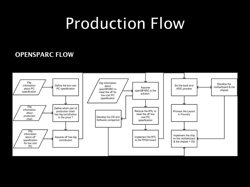 Production Flow OPENSPARC FLOW