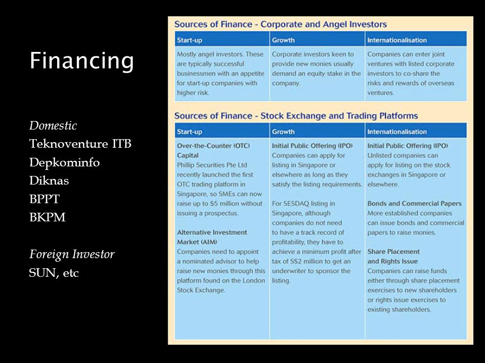 Financing Domestic Teknoventure ITB Depkominfo Diknas BPPT BKPM Foreign Investor SUN, etc