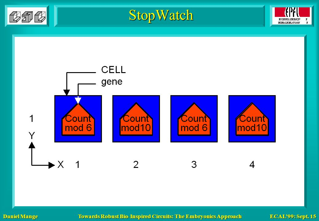 Daniel Mange ECAL'99: Sept. 15 Towards Robust Bio-Inspired Circuits: The Embryonics Approach StopWatch