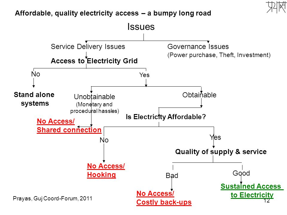 12 Service Delivery IssuesGovernance Issues (Power purchase, Theft, Investment) Issues Quality of supply & service Sustained Access to Electricity No Access/ Costly back-ups Bad Good Stand alone systems No Yes Access to Electricity Grid No Yes No Access/ Hooking Is Electricity Affordable.
