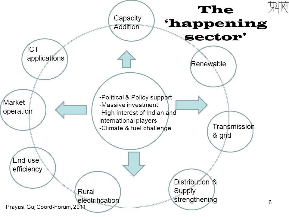 6 The 'happening sector' Capacity Addition Renewable -Political & Policy support -Massive investment -High interest of Indian and international players -Climate & fuel challenge Transmission & grid Distribution & Supply strengthening Rural electrification End-use efficiency Market operation ICT applications Prayas, Guj Coord-Forum, 2011