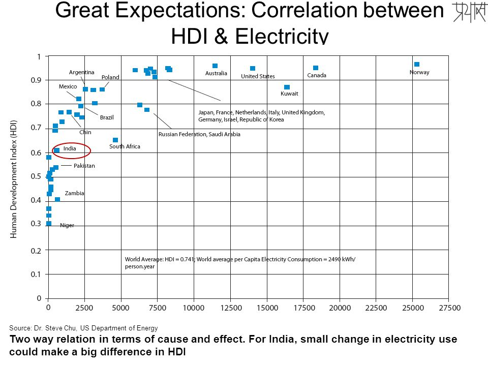 7 Great Expectations: Correlation between HDI & Electricity 7 Prayas, Guj Coord-Forum, 2011 Source: Dr.