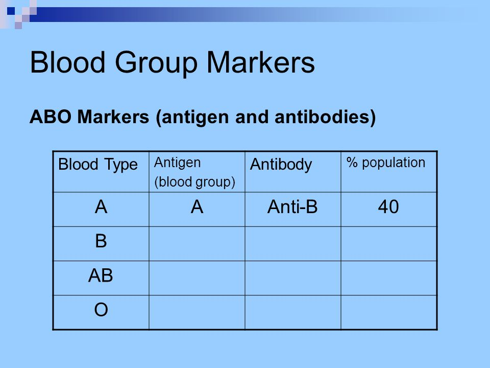 Blood Group Markers ABO Markers (antigen and antibodies) Blood Type Antigen (blood group) Antibody % population AAAnti-B40 B AB O
