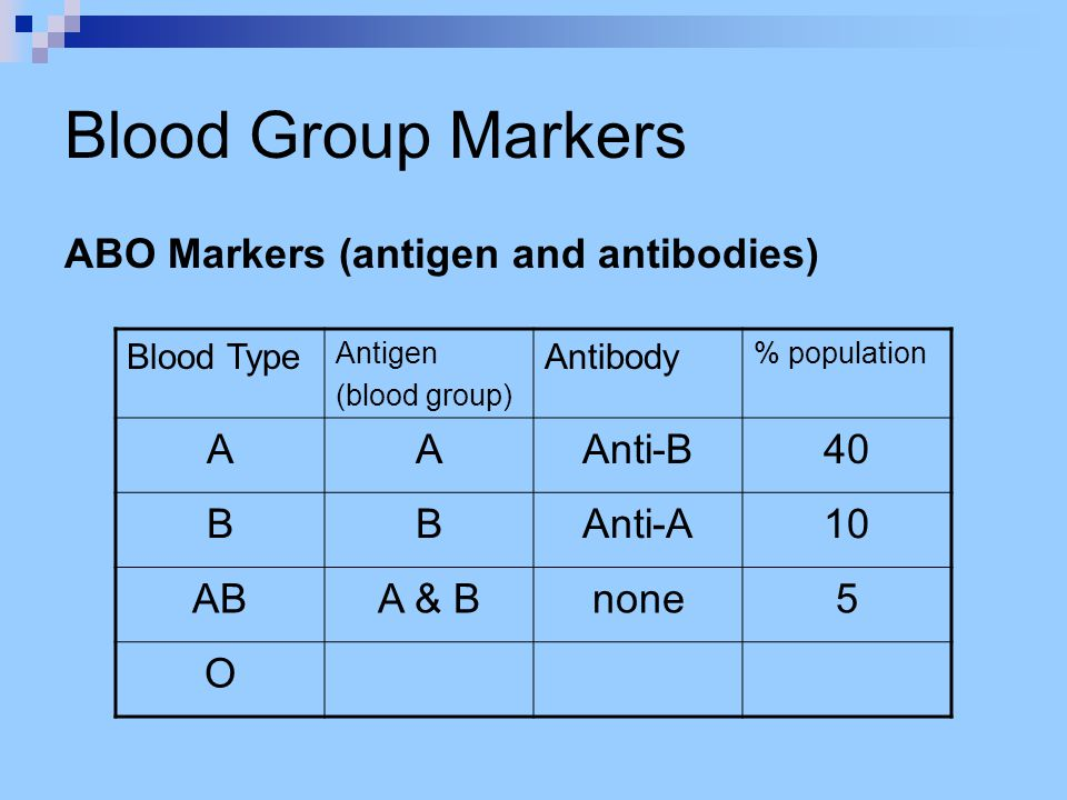 Blood Group Markers ABO Markers (antigen and antibodies) Blood Type Antigen (blood group) Antibody % population AAAnti-B40 BBAnti-A10 ABA & Bnone5 O