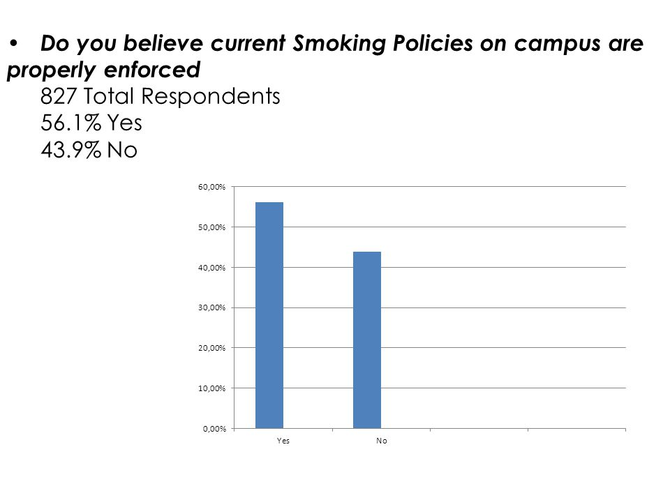 Do you believe smoking is permitted in the following areas: 825 total respondents 2.5% Academic buildings 5.1% Stadium 88% smoking hut 49.8 sidewalks