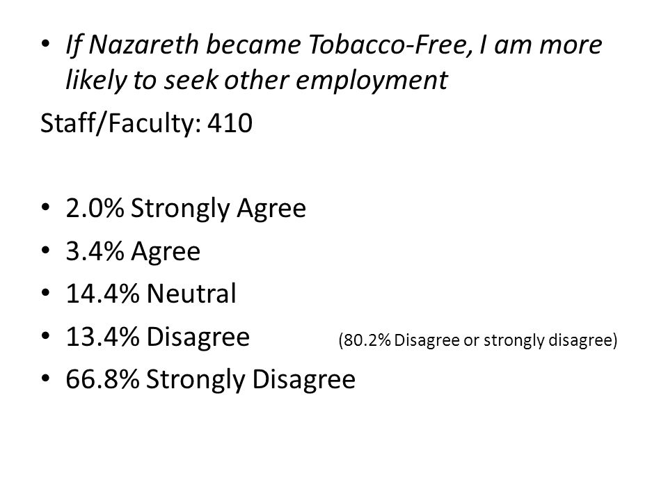 If Nazareth became Tobacco-Free, I am more likely to transfer to another institution.