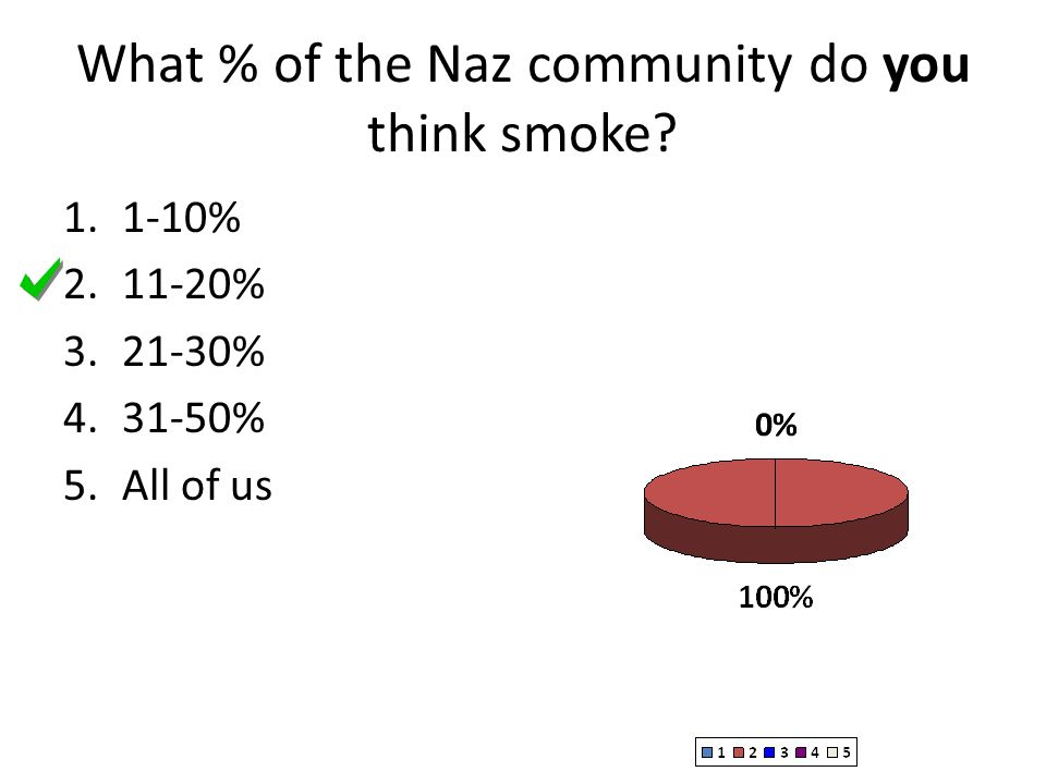 What % of the Naz community do you think smoke? 1.1-10% 2.11-20% 3.21-30% 4.31-50% 5.All of us